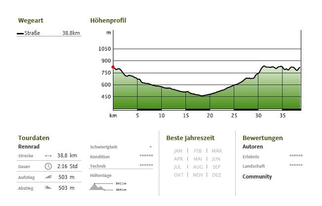 Beigütelrunde Oststeiermark Radweg